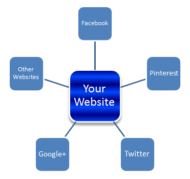 website optimization links pointing to your website